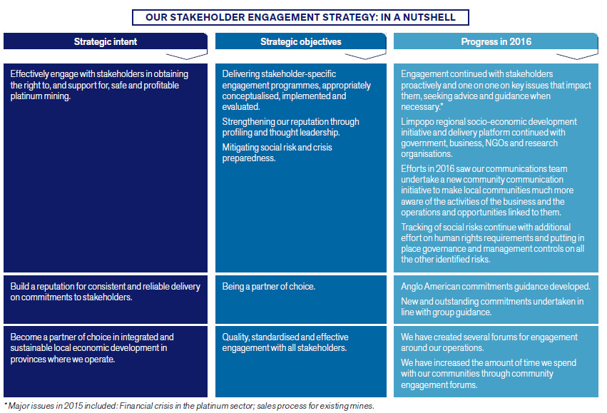 Our stakeholder engagement strategy: In a nutshell