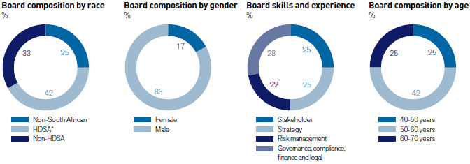 Board composition by race;Board composition by gender;Board skills and experience;Board compositionby age